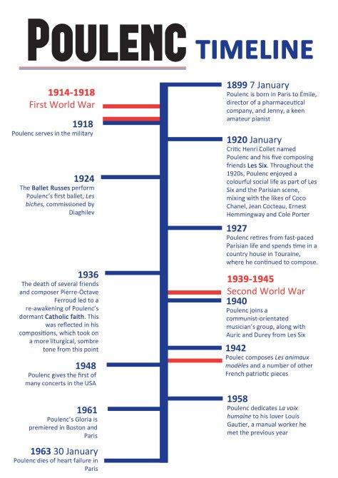 Poulenc timeline