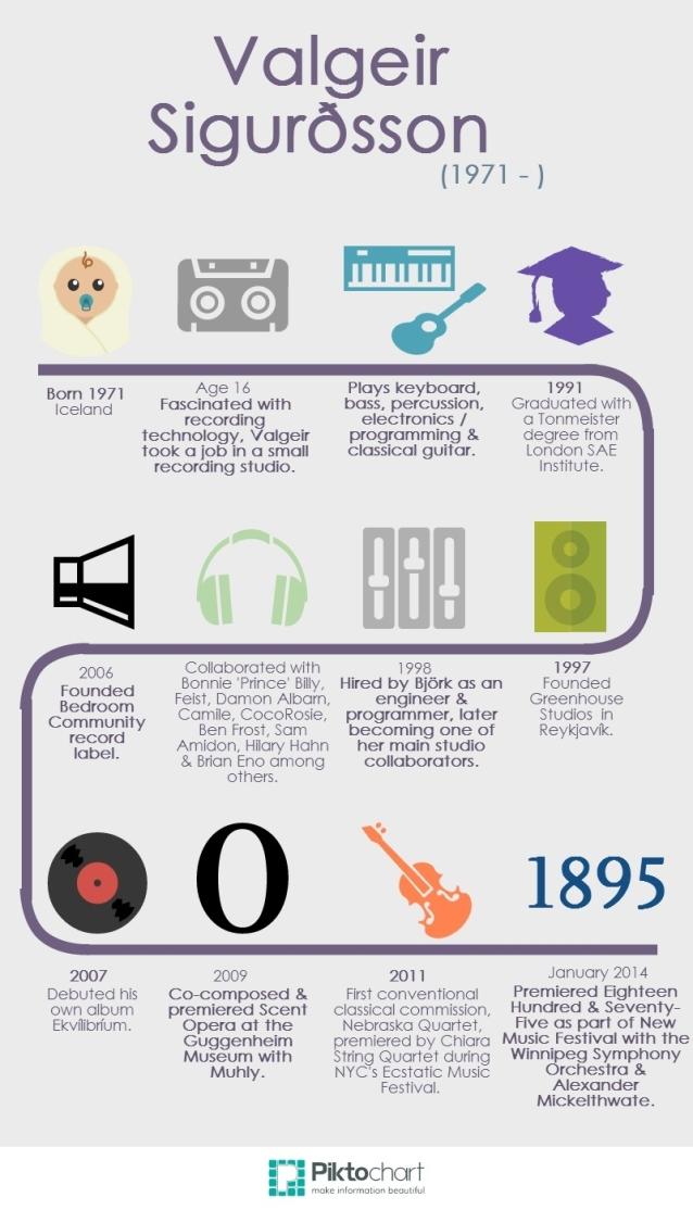 Valgeir Sigurdsson infographic
